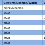 Gewichtszunahme 15 Ssw